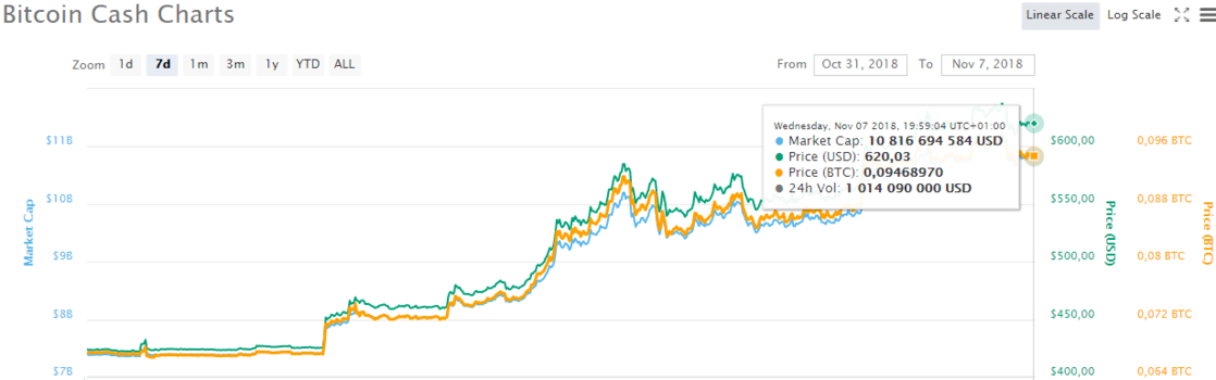 Bitcoin cash last 7 days price