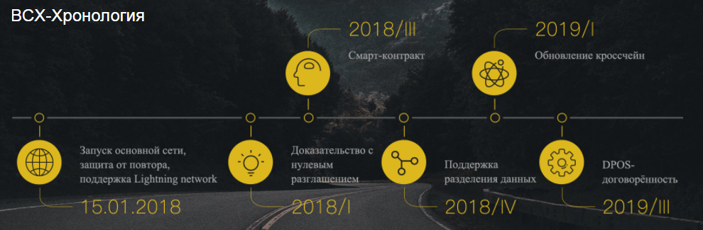 Bitcoin fork BCX roadmap